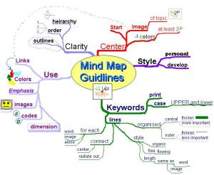 Mind Map Guidelines (from Wikipedia)